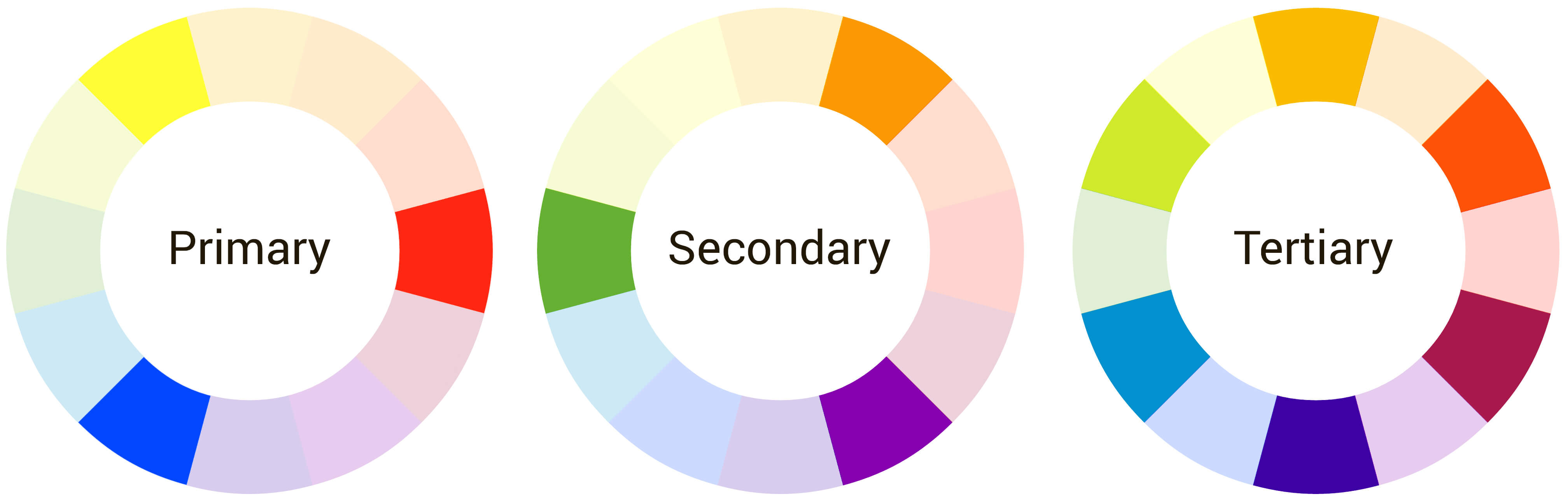 The three colour wheel examples, Primary, Secondary and Tertiary